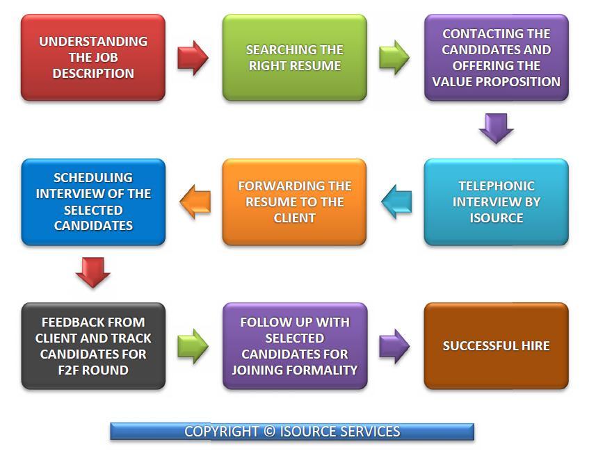 isourcecorp com  methodology  u0026 hiring process how isource